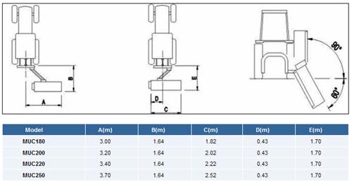 MUC Model Dimensions