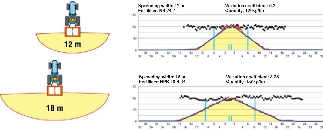 Ryetec Agrex twin disc fertiliser spreader spreading charts