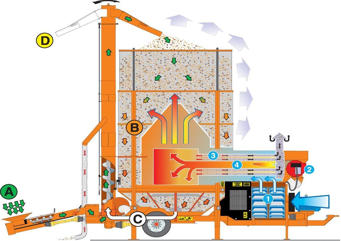 Теплообменник для зерносушилки агрекс giannoni теплообменники купить